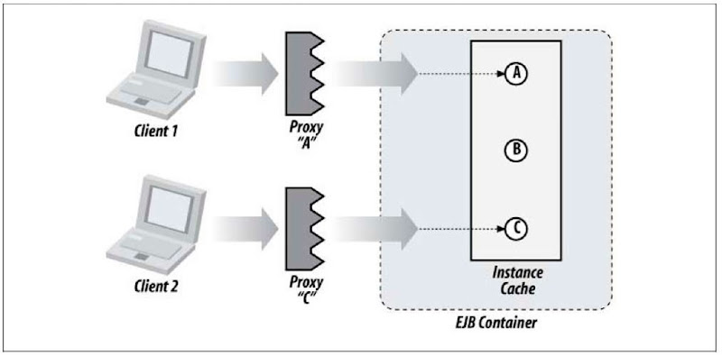 Client relationship with the EJB Container and backing bean instances
