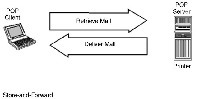A comparison of POP versus IMAP POP is a simple store-and-forward delivery mechanism (top), whereas IMAP establishes a client/server relationship that allows the server to be used to filter and store mail (bottom).