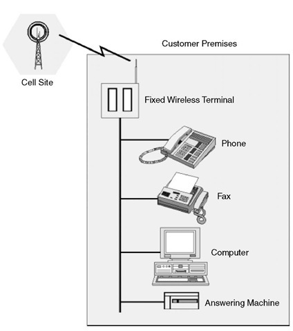 The fixed wireless terminal is installed at the customer location. It connects several standard terminal devices (telephone, answering machine, fax, computer) to the nearest cell site Base Transceiver Station (BTS).