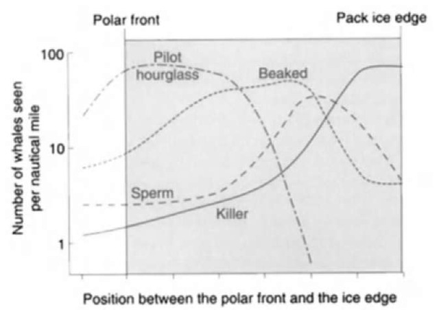 Distribution of odontocete whales in the Southern Ocean relative to the southern polar front and the edge of the pack ice. Reprinted from Kasamatsu and Joyce (1995) with permission of Cambridge University Press.