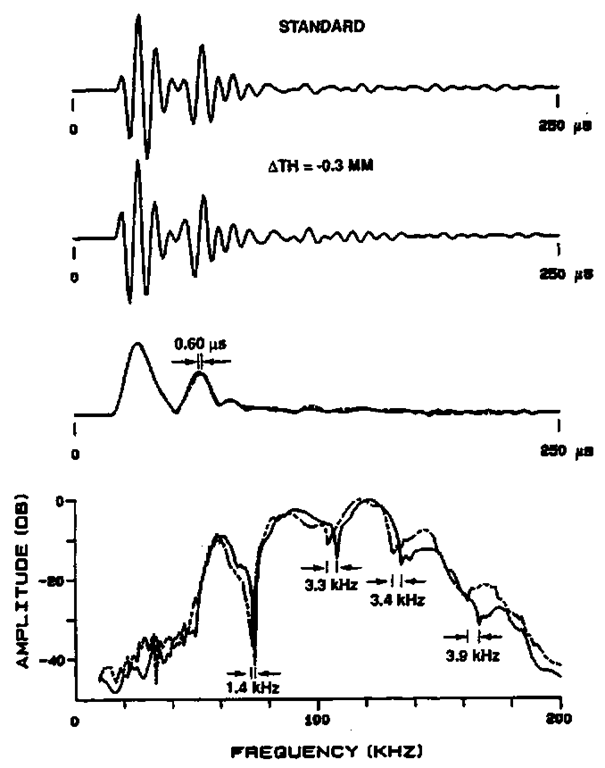 Echoes from the standard and the —0.3 mm targets. The top two traces are the echo waveforms, the middle trace is the envelope of the echo waveforms overlaijed upon each other, and the bottom curve is the spectra of the echoes.