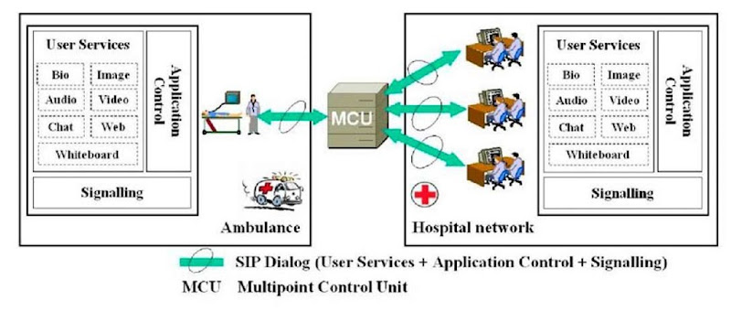 Design of an enhanced 3g based mobile healthcare system for Control m architecture