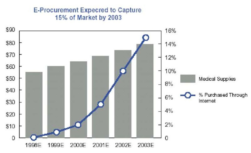 Estimated U. S. medical e-procurement market sales