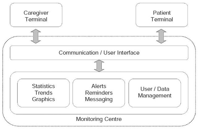 Main components of a home monitoring platform 