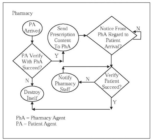 Macroscopic Modeling of Information Flow in an Agent-Based