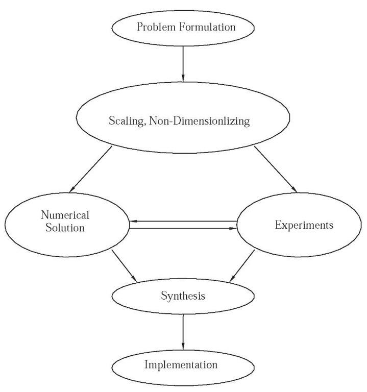 Computational Fluid Dynamics and Neural Network for