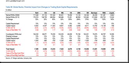 trading book capital changes