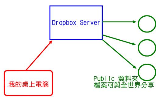Public 資料夾與全世界分享資料