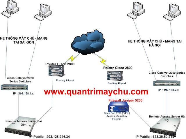 Công nghệ Remote Access & VPN Server Drawing12