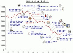 2008投資歷史