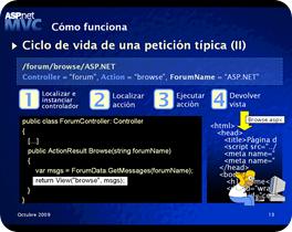 Presentación ASP.NET MVC