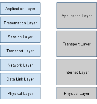 OSI7 계층과 TCP/IP 4계층
