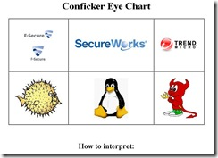 conficker_eye_chart