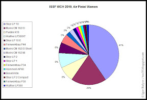 Diagram: Air Pistol Women