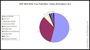 Diagram: Free Pistol Men - what they use?