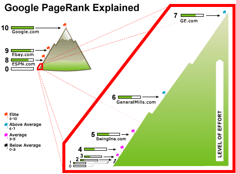 google pagerank Update Google Page Rank 2011