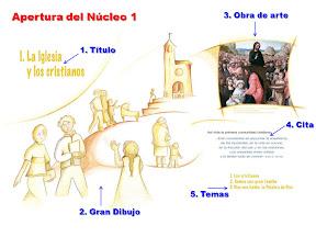 Powerpoint del Nucleo 1 del Catecismo Jesús es el Señor