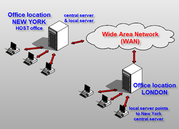 WAN configuration2