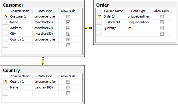 A basic schema with country, customer and order