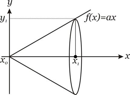fx ax cone