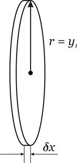 cilindro infinitesimal dx 2