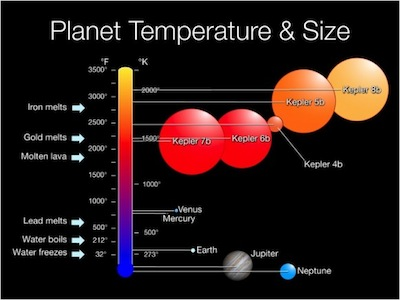 Kepler-first-planets-temp_and_size-580x435 1.jpg