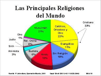 Grafico Principales Rreligiones