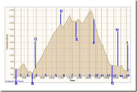 PCTR Malibu Creek Elevation Chart 2