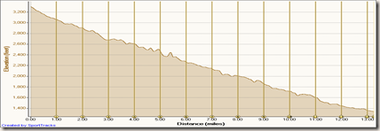 Fontana Days Half Marathon Elevation Profile
