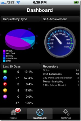 Livetime Service Manager for iPhone