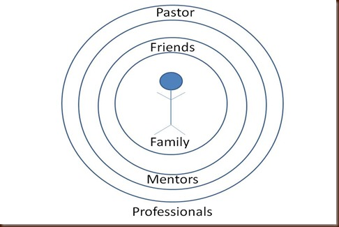 Concentric Circles Counseling