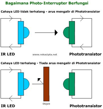 Bagaimana Photointerrupter Berfungsi