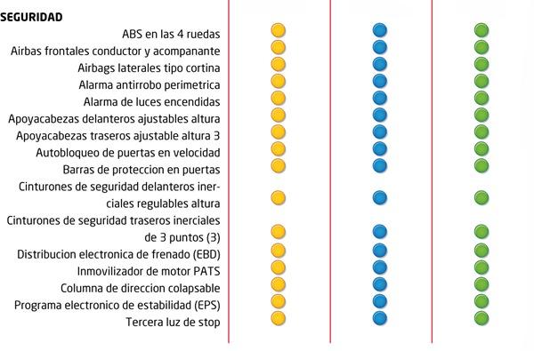 Ford Fiesta KD 5 puertas vs sedán 4 puertas. | Automotores ...