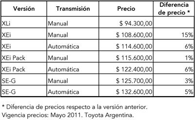 Precios__may2011