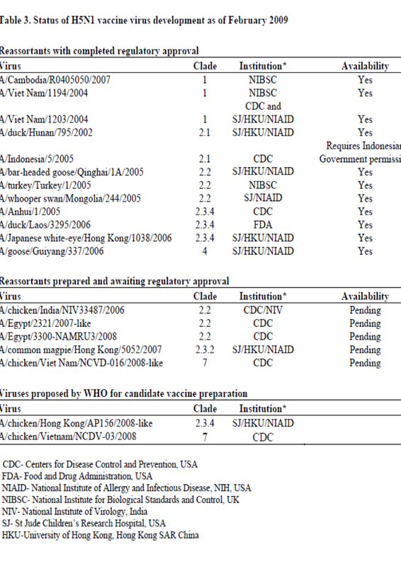 Who antigenic and genetic characteristics of h5n1 viruses for Table th font size