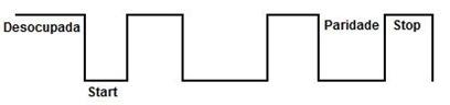 Sinal digital que representa um caractere em transmissão assíncrona. O início do caractere que vai ser transmitido é identificado por um bit de start e por um bit de stop ao final.