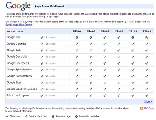 google-apps-status