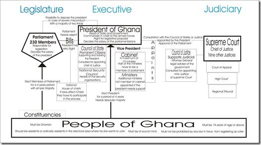 Political System of Ghana