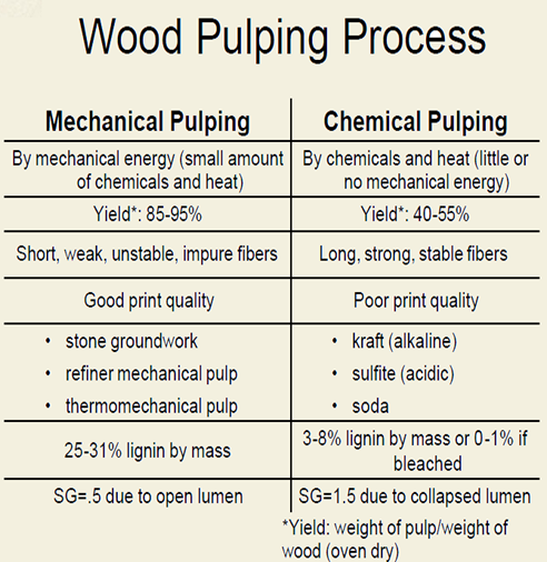 wood pulping prossess