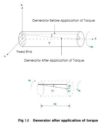 generator before application of torque