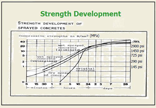 Strength Developement of Shotcrete