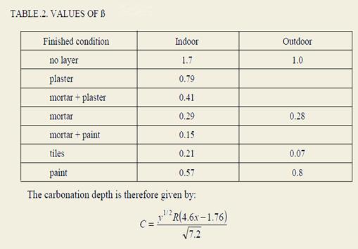 Carbonation Depth Measurement Test