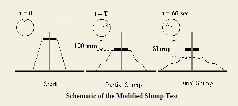 how to prepare concrete for slump test