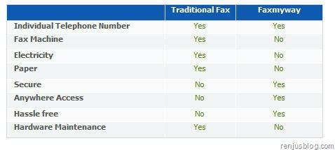 comparison fax vs internet fax