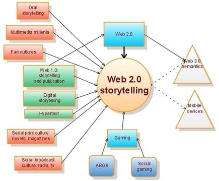Web 2.0 storytelling, de Bryan Alexander