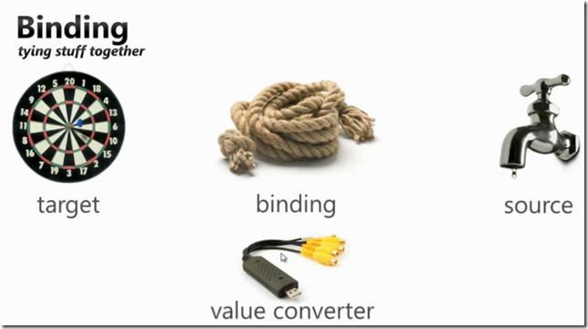 Silverlight-databinding