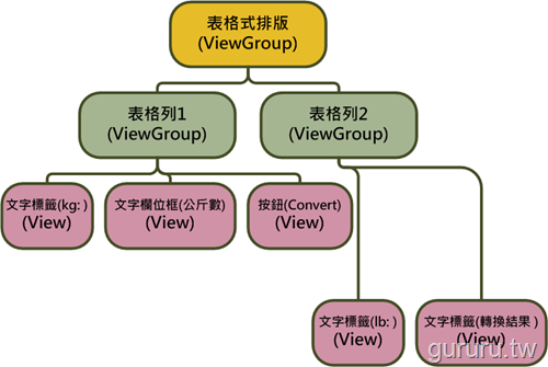 Android 程式設計