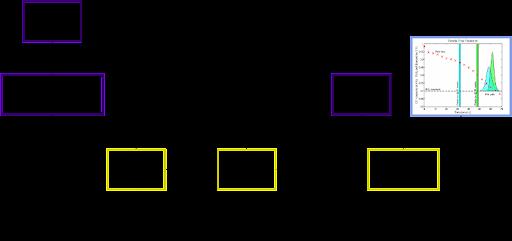 Prognosis Framework