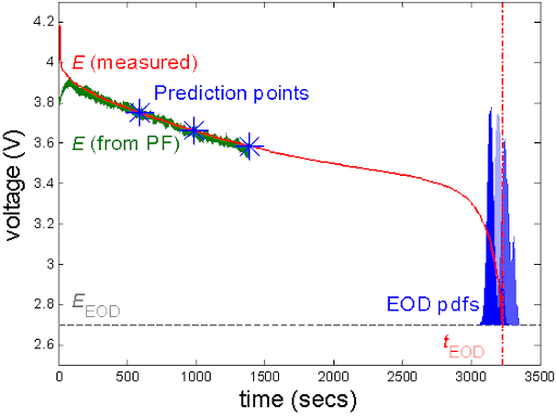 EOD Prediction