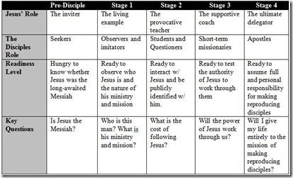 Ogden stages